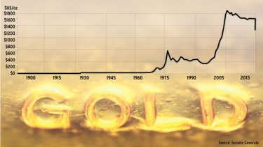 Golden rattle: Prices have taken a 26 per cent fall.