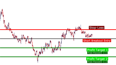 Forex setups price action trading