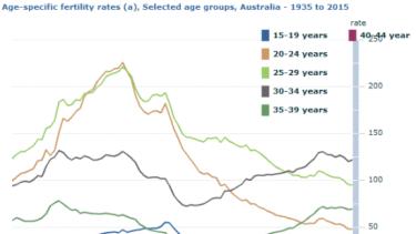 Australian fertility rates, by age group, 1935-2015