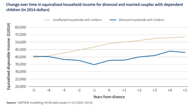 Divorced households earn substantially less than their married counterparts.