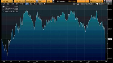 The Australian dollar ... at an 11-month low.