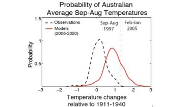 As above, but now showing the probabilities from observations (1911-2005) and climate model simulations for 2006-2020 including human influences on the climate, such as increasing greenhouse gases. The probability of exceeding the previous 12-month record is now at least 100 times more likely than without human influences.
