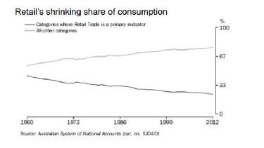 Shrinking share of consumption.