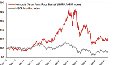 Between its launch and last week, Nomura's defence basket had returned 24 per cent in US dollar terms.