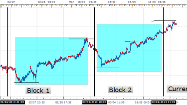 How to detect momentum in forex