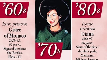 PDF of Princesses by the decades: 60s, 70s and 80s.