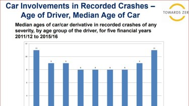 Older and younger drivers are more likely to drive older less expensive cars with fewer safety features.
