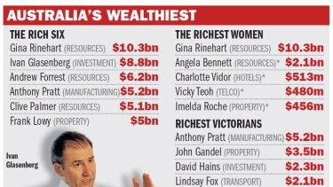 Gina Rinehart has topped Australia's rich list.