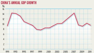 China's annual GDP growth.