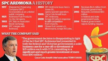 History of SPC Ardmona.