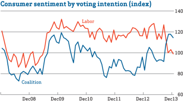 Graphic: Consumer sentiment by voting intention