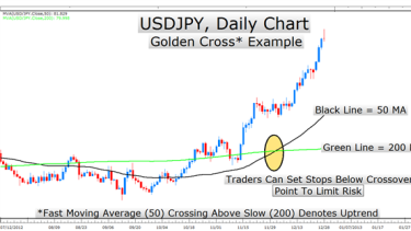 Moving average forex rules