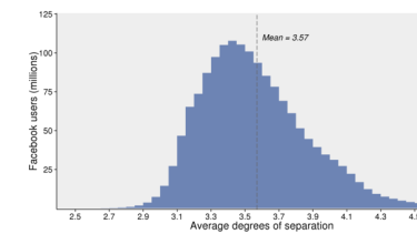 The estimated average degrees of separation between all people on Facebook: The majority of people have an average between 3 and 4 steps.