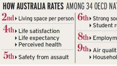 How Australia rates.