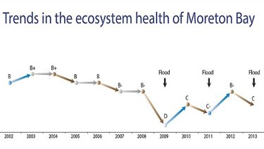 The health of Moreton Bay, since 2002.