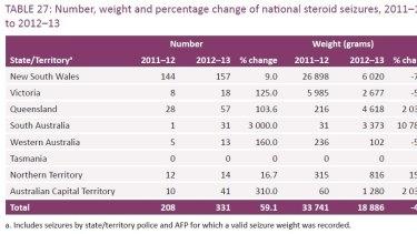 Queensland tops nation for steroid arrests