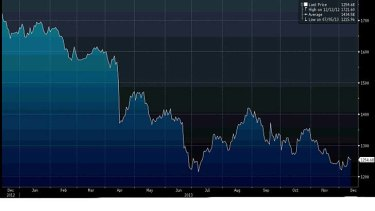 Spot gold has fallen dramatically this year. <i>Source: Bloomberg.</i>