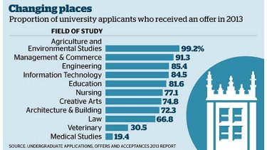 Best HSC marks fail to guarantee place in medicine courses