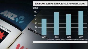<i>Source: NAB, Bloomberg</i>