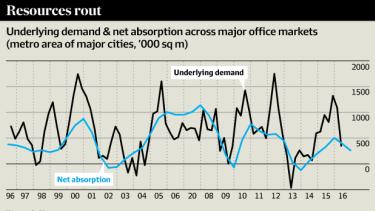 Underlying demand & net absorption across major office markets.