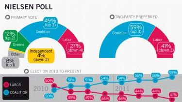 Nielsen Poll.