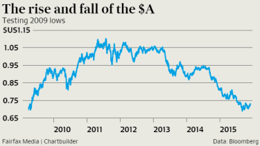 The trading levels of the Australian dollar over the past four years.
