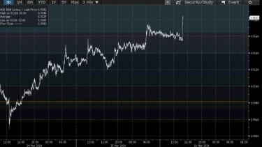 Next stop 95 US cents? The dollar just spiked on the RBA chief's speech.