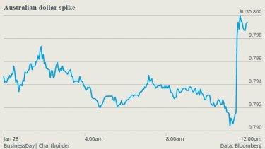 Australian dollar surges as core inflation surprises