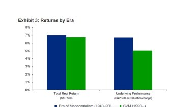 Exhibit 3: Returns by era.