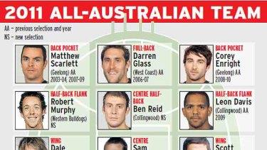 AFL's elite footballers.