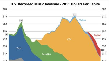 Growth in digital sales pales in comparison to the drop in physical CDs.