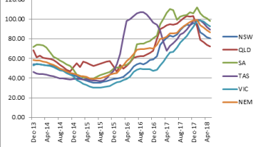 Annualised wholesale power prices have fallen after peaking earlier this year.