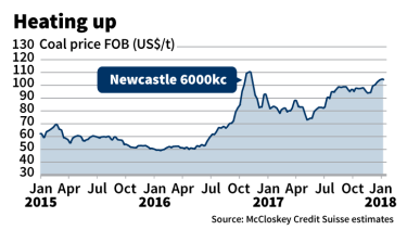 The price of thermal coal has surged.