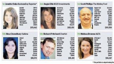 Fairfax business reporter Jennifer Duke increases her lead in week 24 of the year-long Shares Race