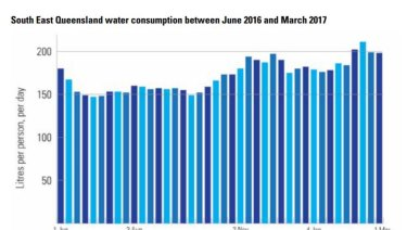 Water consumption jumps in Southeast Queensland