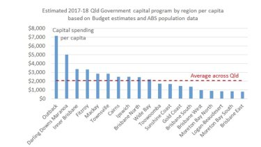 Queensland economist Gene Tunny says a breakdown of funding from the 2017-18 Budget shows the southeast corner is now missing out.
