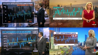 Weather presenters Jane Bunn and Paul Higgins have been using charts supplied byMonash University's Climate Change Communication Research Hub.