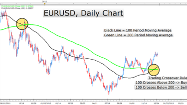 Форекс мувинг форекс график курса евро к рублю