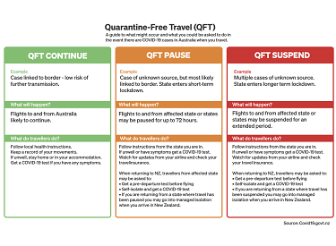 New Zealand's traffic light system for quarantine-free travel.