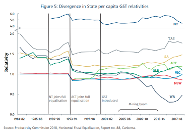 WA's GST takings fell sharply at the start of the mining boom, compared to other states.