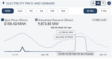 AEMO is forecasting price spikes in NSW, Victoria and South Australia on Wednesday.