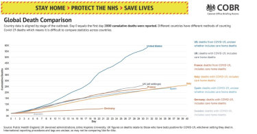 A chart comparing global coronavirus deaths, released by Downing Street.