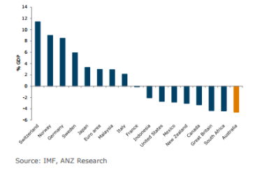 Australia's current account deficit should take the shine off the currency's allure.