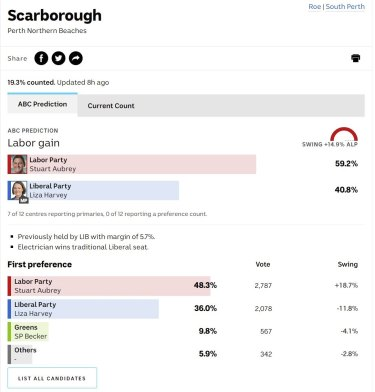 Former Liberal leader Liza Harvey has lost her seat of Scarborough.