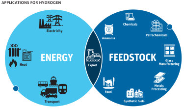 Hydrogen has a range of domestic energy applications.
