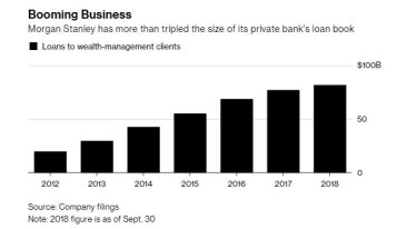Lending to the uber wealthy: The growth has been rapid.