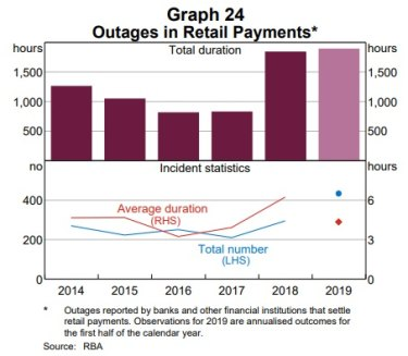 The total outage time across the monitored banks has been on the rise for the past two years.