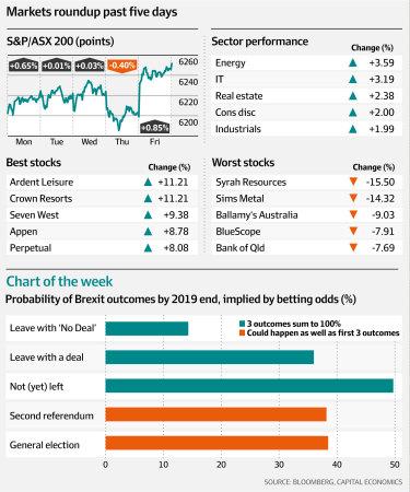 Markets wrap.