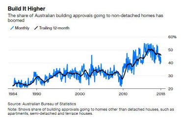 The apartment boom is reflected in this graphic.