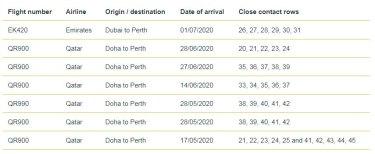 Dubai to Perth flight details.